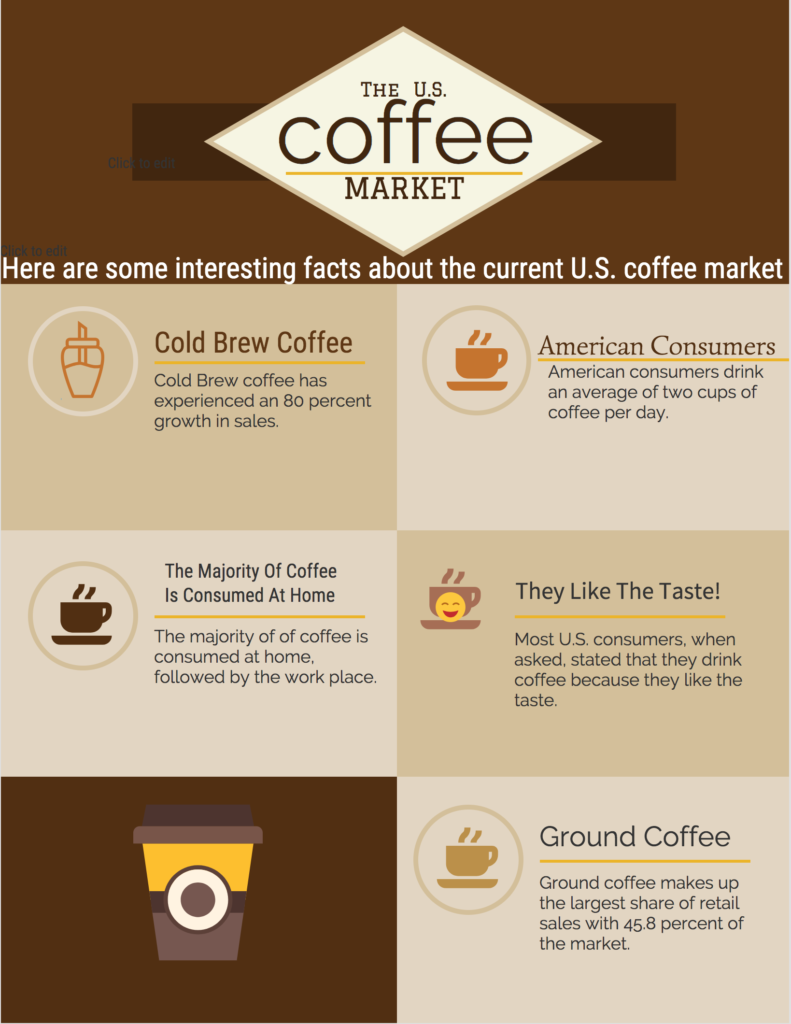 The US Coffee Market