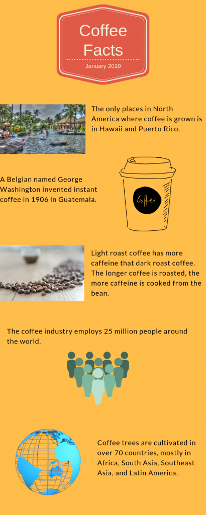 Coffee Facts - January 2019
